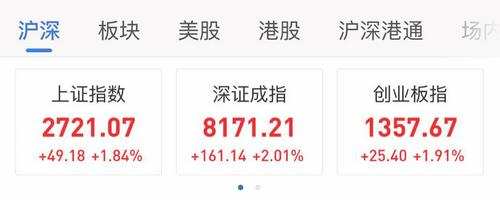 13日,A股三大股指涨幅情况。