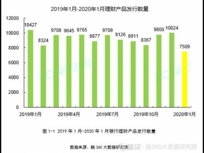 融360|简普科技报告 1月银行保本理财产品占比小幅上升