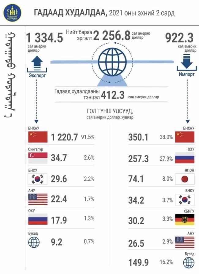 △2021年前2个月蒙古国外贸统计数据(图片来自蒙古国国家统计委员会官网)