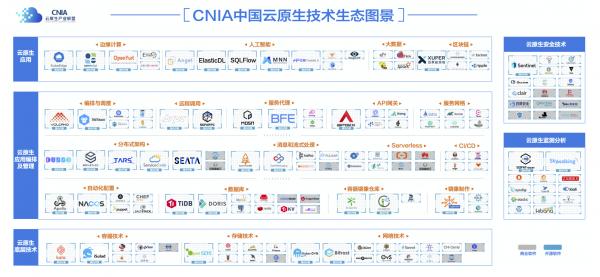 CNIA 中国云原生技术生态图景